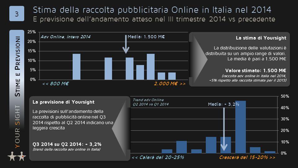YOUR SIGHT Stima della raccolta pubblicitaria Online in Italia nel 2014 E previsione dell'andamento atteso nel III trimestre 2014 vs precedente S TIME E P REVISIONI 3 La stima di Yoursight La distribuzione delle valutazioni è distribuita su un ampio range di valori.