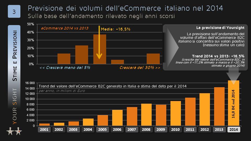YOUR SIGHT Previsione dei volumi dell'eCommerce italiano nel 2014 Sulla base dell'andamento rilevato negli anni scorsi S TIME E P REVISIONI 3 La previ