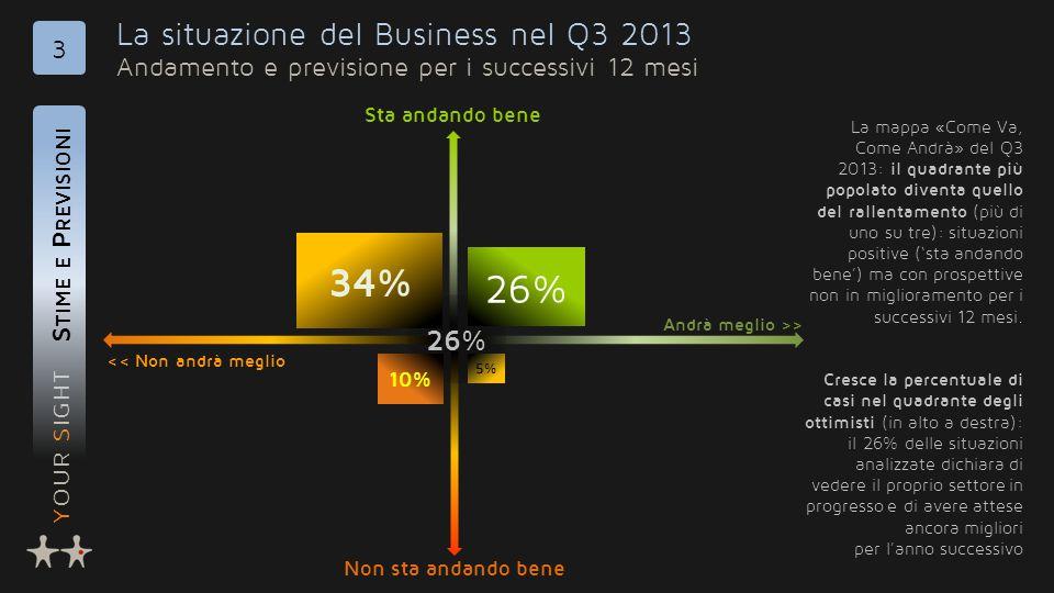 YOUR SIGHT La situazione del Business nel Q3 2013 Andamento e previsione per i successivi 12 mesi S TIME E P REVISIONI 3 26% 34% 26% 10% 5% << Non andrà meglio Andrà meglio >> Non sta andando bene Sta andando bene La mappa «Come Va, Come Andrà» del Q3 2013: il quadrante più popolato diventa quello del rallentamento (più di uno su tre): situazioni positive ('sta andando bene') ma con prospettive non in miglioramento per i successivi 12 mesi.