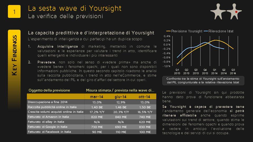 YOUR SIGHT Previsione dei volumi dell'eCommerce italiano nel 2014 Sulla base dell'andamento rilevato negli anni scorsi S TIME E P REVISIONI 3 La previsione di Yoursight La previsione sull'andamento del volume d'affari dell'eCommerce B2C italiano si concentra sui valori positivi (nessuno stima un calo) Trend 2014 vs 2013: +16,5% (crescita del valore dell'eCommerce B2C, in linea con il +17,2% stimato a marzo e il +20,3% stimato a giugno 2014) La previsione di Yoursight La previsione sull'andamento del volume d'affari dell'eCommerce B2C italiano si concentra sui valori positivi (nessuno stima un calo) Trend 2014 vs 2013: +16,5% (crescita del valore dell'eCommerce B2C, in linea con il +17,2% stimato a marzo e il +20,3% stimato a giugno 2014) << Crescerà meno del 5%Crescerà del 30% >> eCommerce 2014 vs 2013 Media: +16,5% 2006 2007 2008 2009 2002 2003 2004 2005 2001 2011 2010 2012 2013 16,8 B€ nel 2014 Trend del valore dell'eCommerce B2C generato in Italia e stima del dato per il 2014 per anno, in milioni di Euro 2014