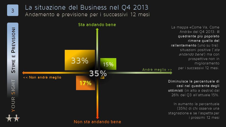 YOUR SIGHT La situazione del Business nel Q4 2013 Andamento e previsione per i successivi 12 mesi S TIME E P REVISIONI 3 33% 15% 0% << Non andrà meglio Andrà meglio >> Non sta andando bene Sta andando bene 17% La mappa «Come Va, Come Andrà» del Q4 2013: il quadrante più popolato rimane quello del rallentamento (uno su tre): situazioni positive ('sta andando bene') ma con prospettive non in miglioramento per i successivi 12 mesi.