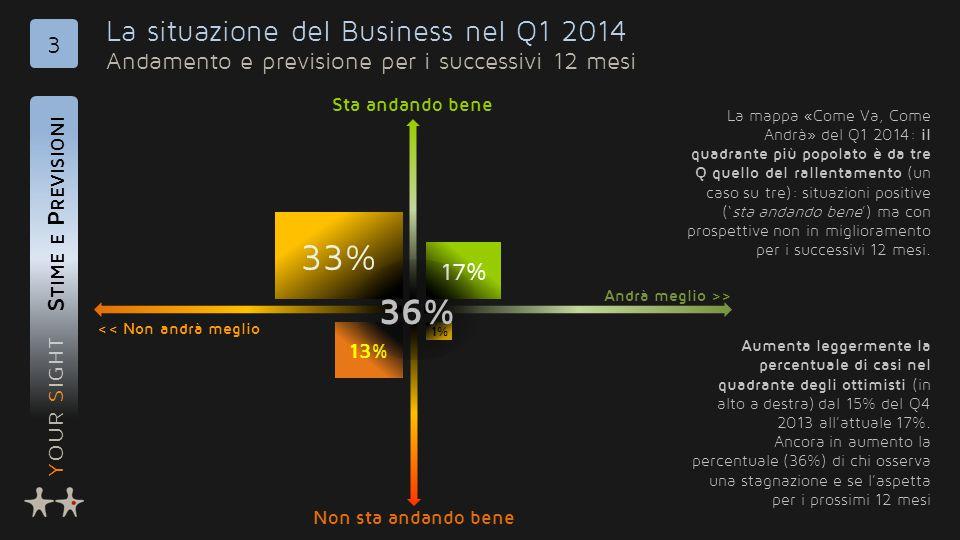 YOUR SIGHT La situazione del Business nel Q1 2014 Andamento e previsione per i successivi 12 mesi S TIME E P REVISIONI 3 << Non andrà meglio Andrà meglio >> Non sta andando bene Sta andando bene La mappa «Come Va, Come Andrà» del Q1 2014: il quadrante più popolato è da tre Q quello del rallentamento (un caso su tre): situazioni positive ('sta andando bene') ma con prospettive non in miglioramento per i successivi 12 mesi.