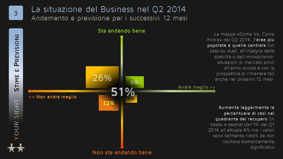 YOUR SIGHT La situazione del Business nel Q2 2014 Andamento e previsione per i successivi 12 mesi S TIME E P REVISIONI 3 << Non andrà meglio Andrà meg