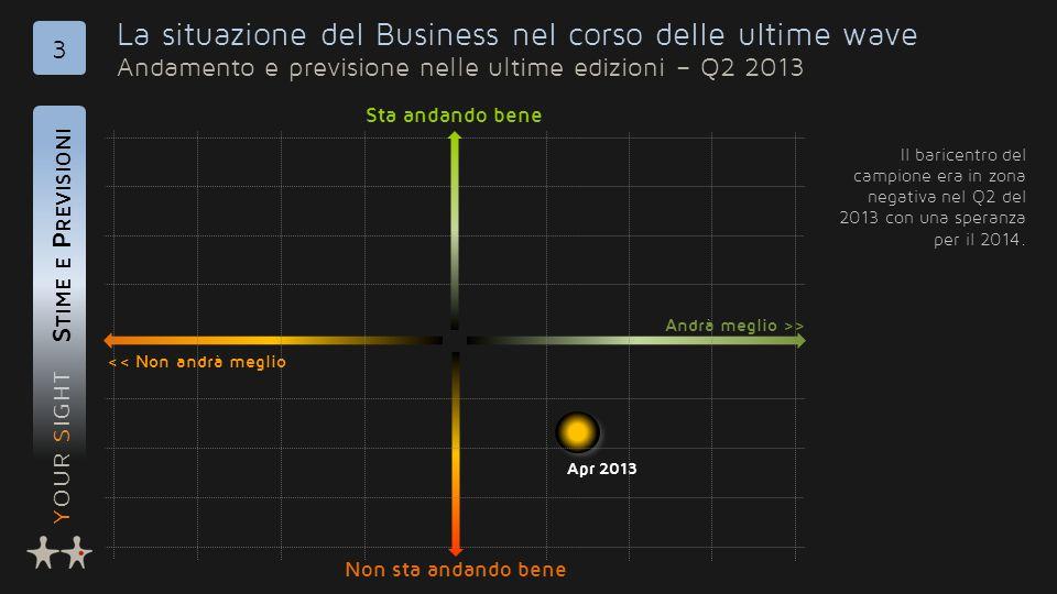 YOUR SIGHT La situazione del Business nel corso delle ultime wave Andamento e previsione nelle ultime edizioni – Q2 2013 S TIME E P REVISIONI 3 Il baricentro del campione era in zona negativa nel Q2 del 2013 con una speranza per il 2014.