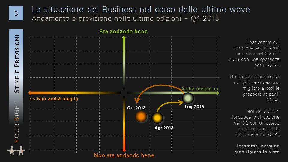 YOUR SIGHT La situazione del Business nel corso delle ultime wave Andamento e previsione nelle ultime edizioni – Q4 2013 S TIME E P REVISIONI 3 << Non
