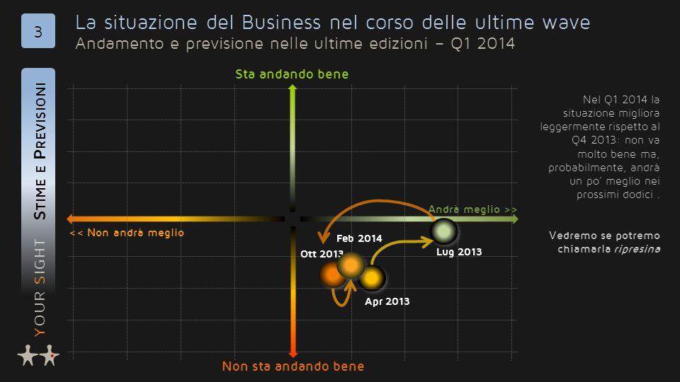 YOUR SIGHT La situazione del Business nel corso delle ultime wave Andamento e previsione nelle ultime edizioni – Q1 2014 S TIME E P REVISIONI 3 << Non