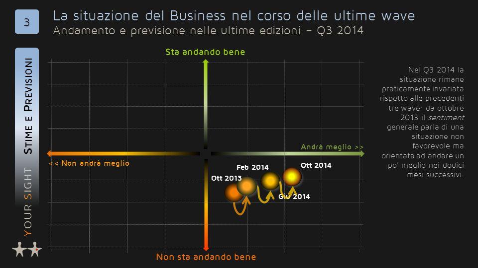 YOUR SIGHT La situazione del Business nel corso delle ultime wave Andamento e previsione nelle ultime edizioni – Q3 2014 S TIME E P REVISIONI 3 << Non