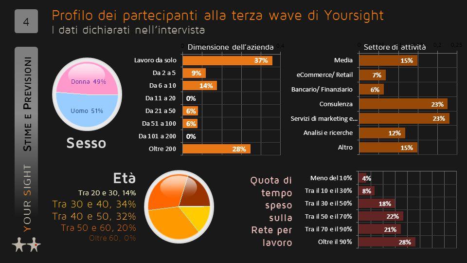YOUR SIGHT Profilo dei partecipanti alla terza wave di Yoursight I dati dichiarati nell'intervista S TIME E P REVISIONI 4 Età Sesso Tra 20 e 30, 14% T