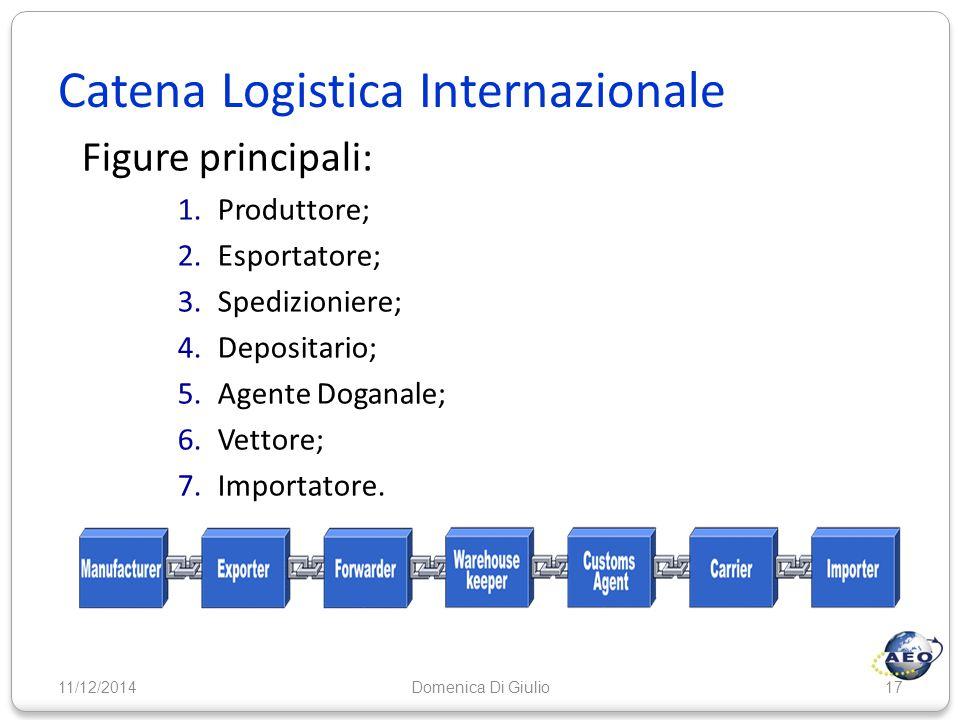 Catena Logistica Internazionale Figure principali: 1.Produttore; 2.Esportatore; 3.Spedizioniere; 4.Depositario; 5.Agente Doganale; 6.Vettore; 7.Import