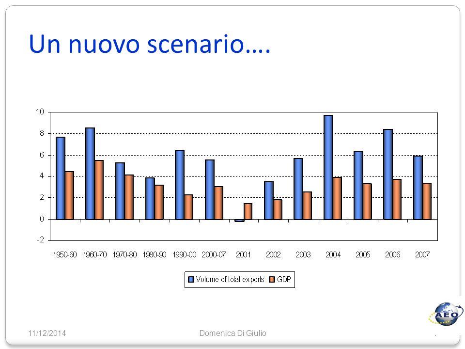 Un nuovo scenario…. 11/12/20144Domenica Di Giulio