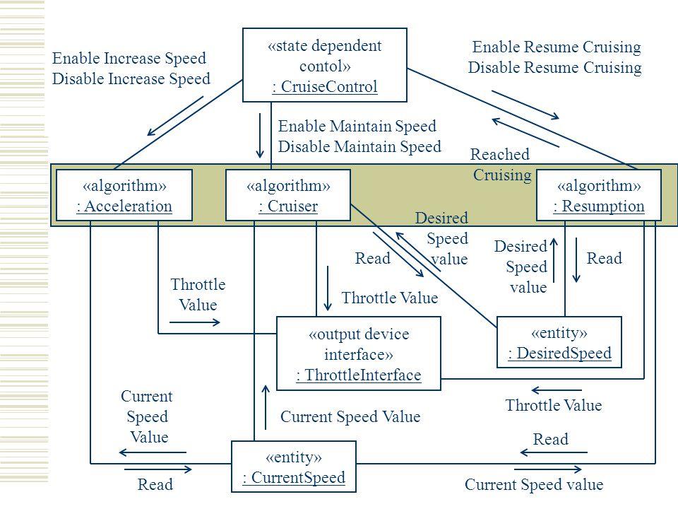«state dependent contol» : CruiseControl «output device interface» : ThrottleInterface «algorithm» : Acceleration «algorithm» : Cruiser «algorithm» :