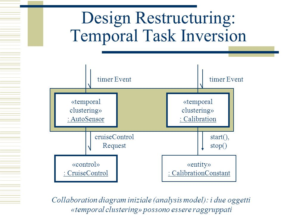Design Restructuring: Temporal Task Inversion «temporal clustering» : AutoSensor timer Event «control» : CruiseControl cruiseControl Request «temporal clustering» : Calibration timer Event «entity» : CalibrationConstant start(), stop() Collaboration diagram iniziale (analysis model): i due oggetti «temporal clustering» possono essere raggruppati