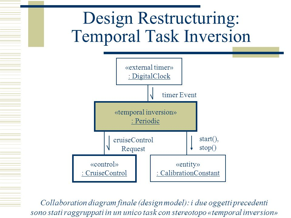 Design Restructuring: Temporal Task Inversion «control» : CruiseControl cruiseControl Request «entity» : CalibrationConstant start(), stop() «temporal inversion» : Periodic «external timer» : DigitalClock timer Event Collaboration diagram finale (design model): i due oggetti precedenti sono stati raggruppati in un unico task con stereotopo «temporal inversion»