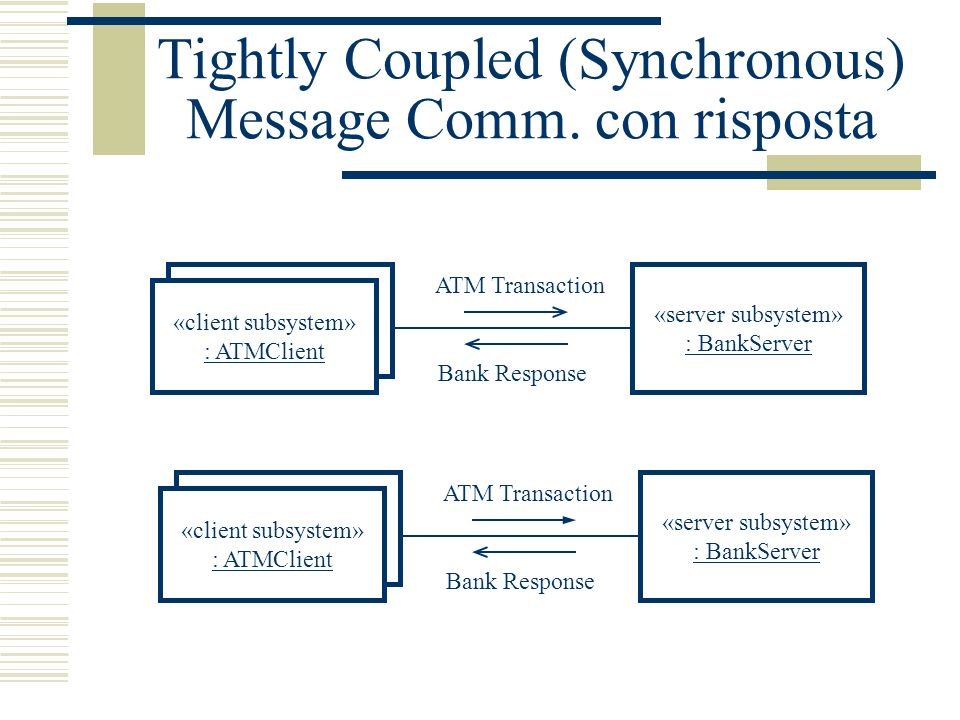 Tightly Coupled (Synchronous) Message Comm. con risposta «client subsystem» : ATMClient «server subsystem» : BankServer ATM Transaction Bank Response