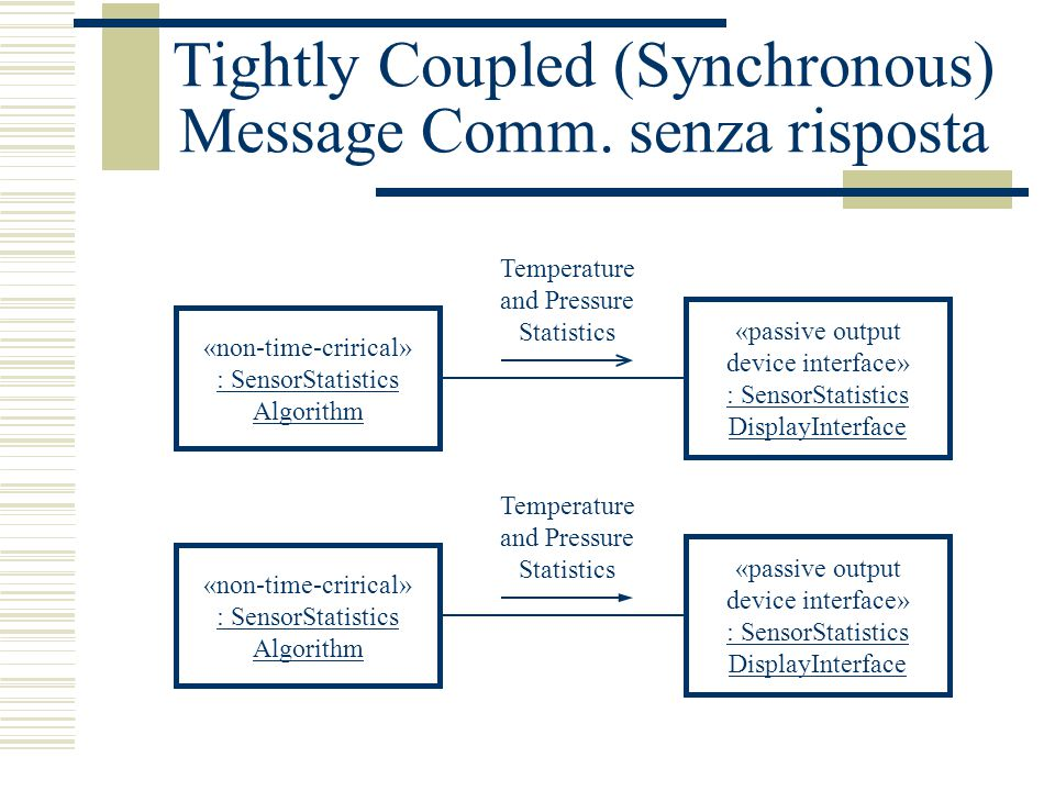 Tightly Coupled (Synchronous) Message Comm.