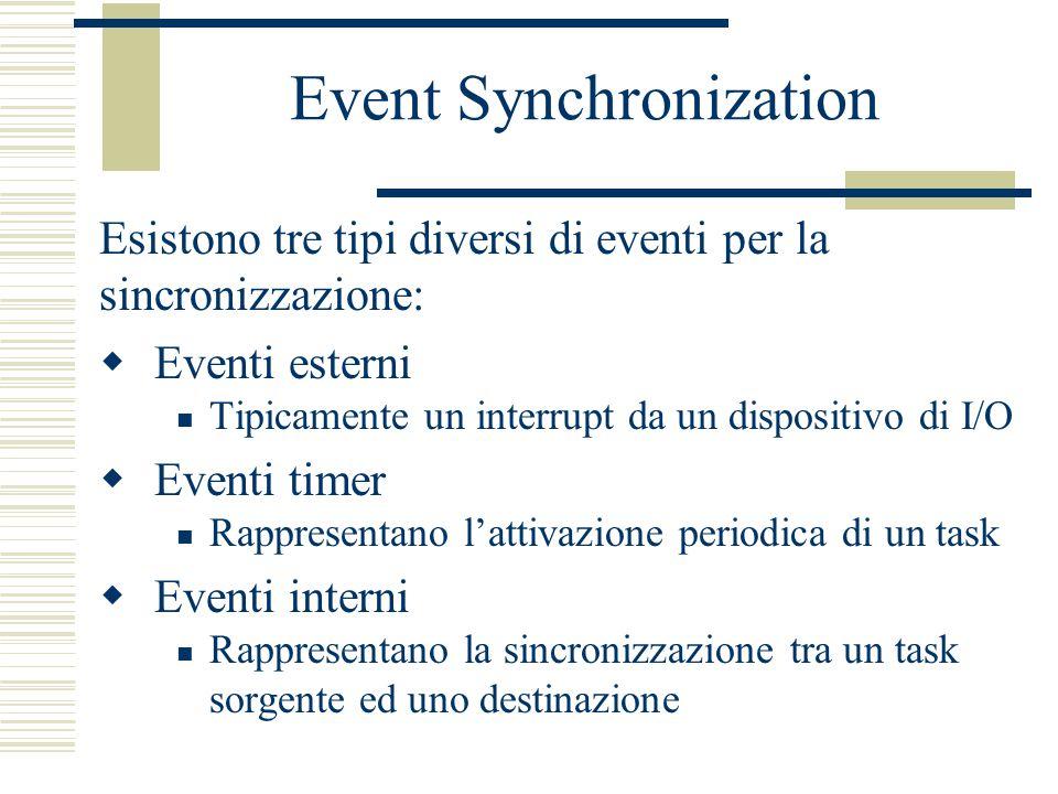 Event Synchronization Esistono tre tipi diversi di eventi per la sincronizzazione:  Eventi esterni Tipicamente un interrupt da un dispositivo di I/O  Eventi timer Rappresentano l'attivazione periodica di un task  Eventi interni Rappresentano la sincronizzazione tra un task sorgente ed uno destinazione