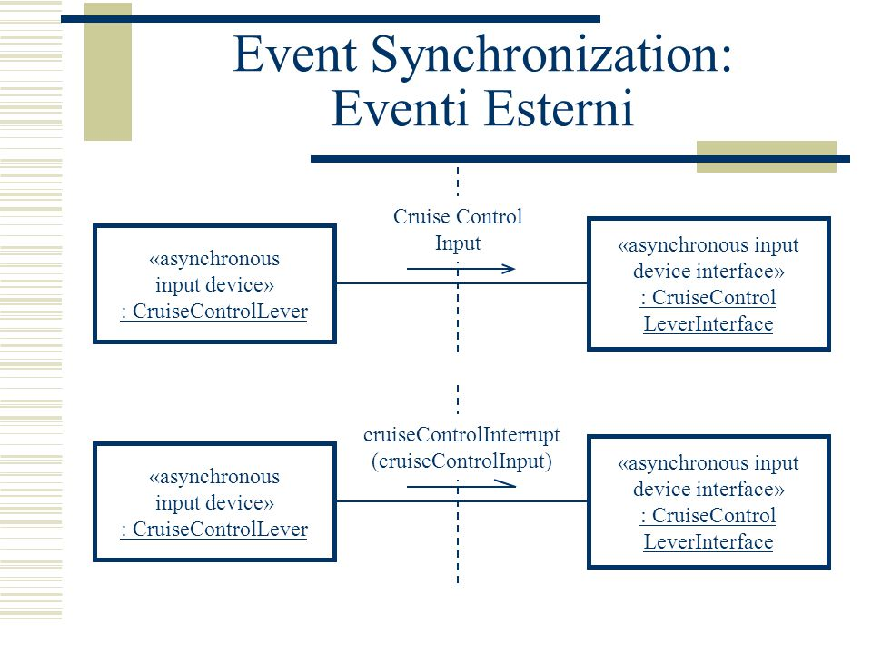 Event Synchronization: Eventi Esterni «asynchronous input device» : CruiseControlLever «asynchronous input device interface» : CruiseControl LeverInterface Cruise Control Input «asynchronous input device» : CruiseControlLever «asynchronous input device interface» : CruiseControl LeverInterface cruiseControlInterrupt (cruiseControlInput)