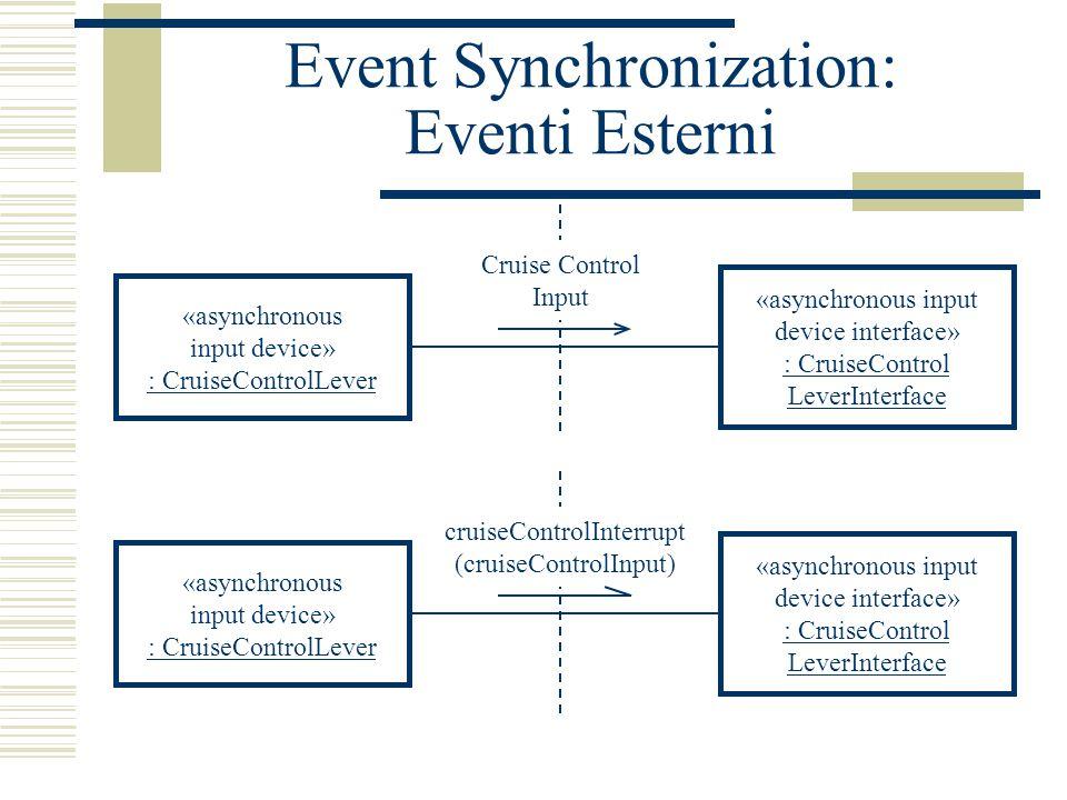 Event Synchronization: Eventi Esterni «asynchronous input device» : CruiseControlLever «asynchronous input device interface» : CruiseControl LeverInte