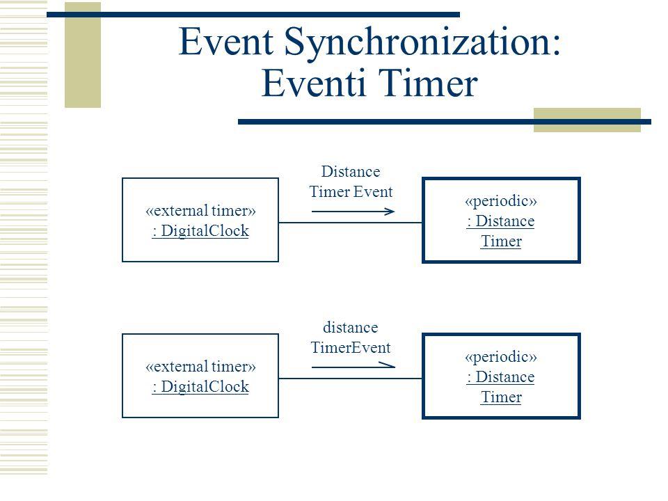 Event Synchronization: Eventi Timer «external timer» : DigitalClock «periodic» : Distance Timer Distance Timer Event «external timer» : DigitalClock «