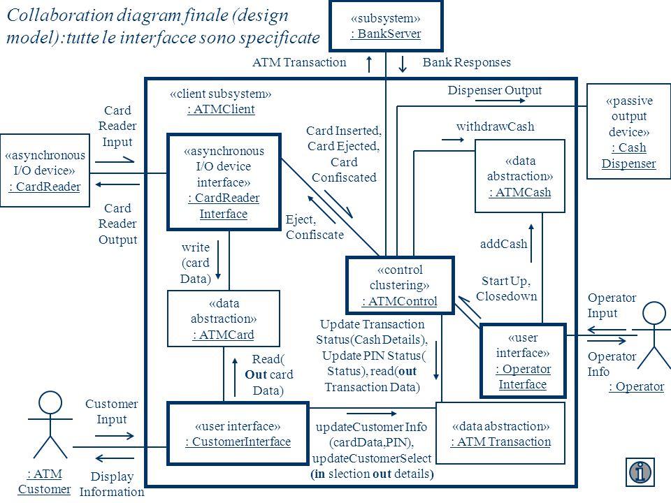 «subsystem» : BankServer «asynchronous I/O device» : CardReader Card Reader Input Card Reader Output «asynchronous I/O device interface» : CardReader