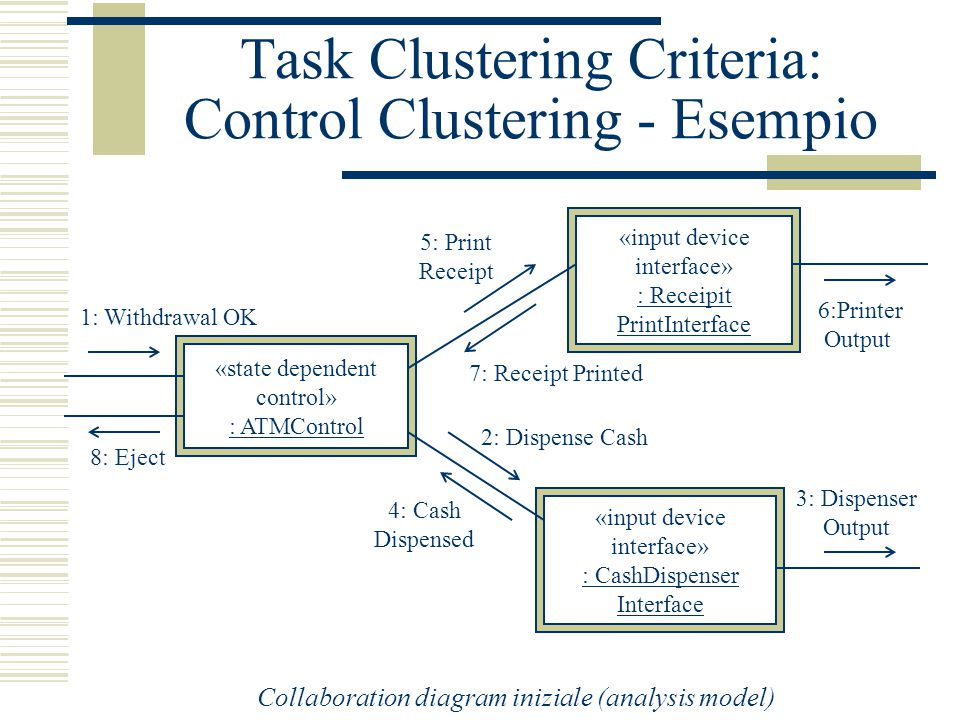 Task Clustering Criteria: Control Clustering - Esempio «state dependent control» : ATMControl «input device interface» : Receipit PrintInterface «input device interface» : CashDispenser Interface 2: Dispense Cash 7: Receipt Printed 1: Withdrawal OK 8: Eject 4: Cash Dispensed 5: Print Receipt 3: Dispenser Output 6:Printer Output Collaboration diagram iniziale (analysis model)
