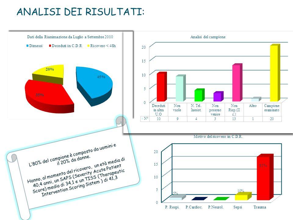 ANALISI DEI RISULTATI: 48%