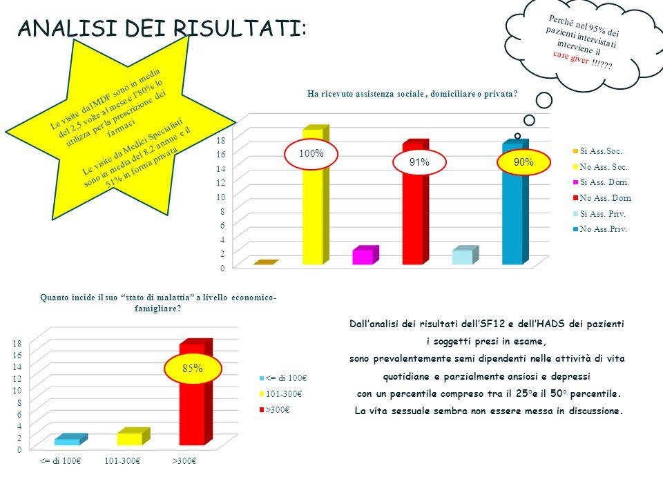 ANALISI DEI RISULTATI: 85 % Perché nel 95% dei pazienti intervistati interviene il care giver !!! .