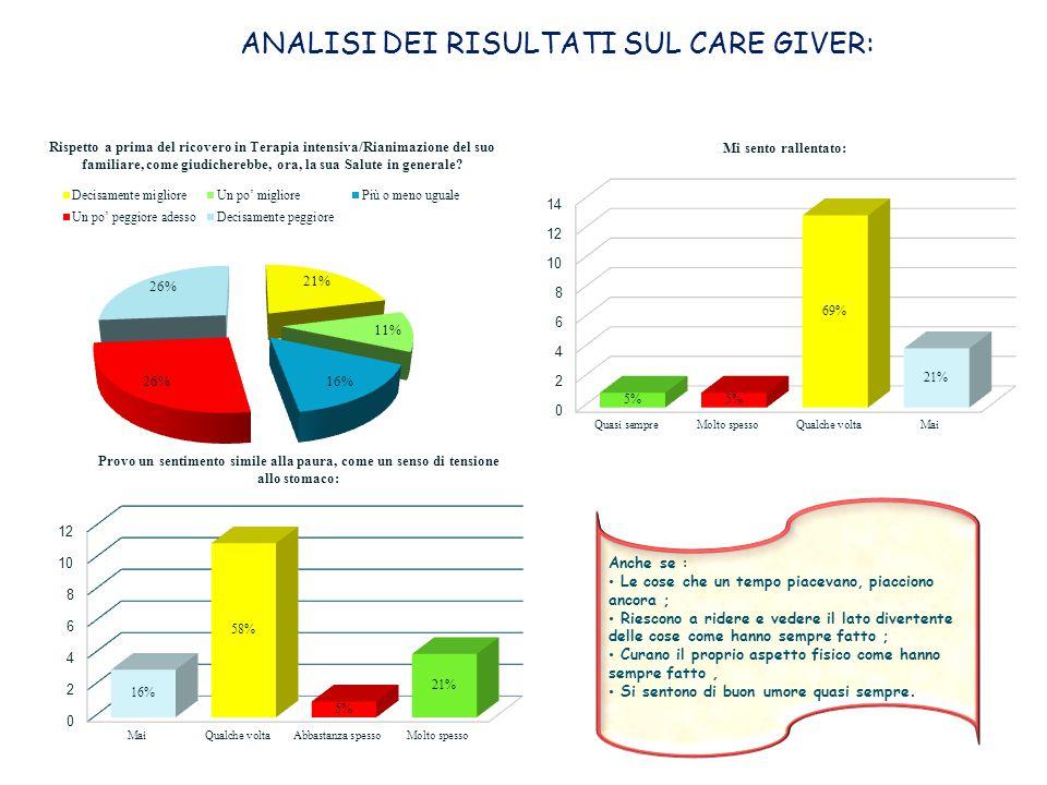 DA QUI SIAMO ARRIVATI A …………  2012-2013 attualmente l'ambulatorio di follow-up continua con il colloquio e la compilazione di due questionari validati ( SF12+STAI-Y ) a livello internazionale su pazienti che abbiamo ricoverato nel 2009-2010-2011  2012 progetto Rianimazione Aperta: 2013 1° Rianimazione Aperta del Lazio all'interno del SIAARTI.