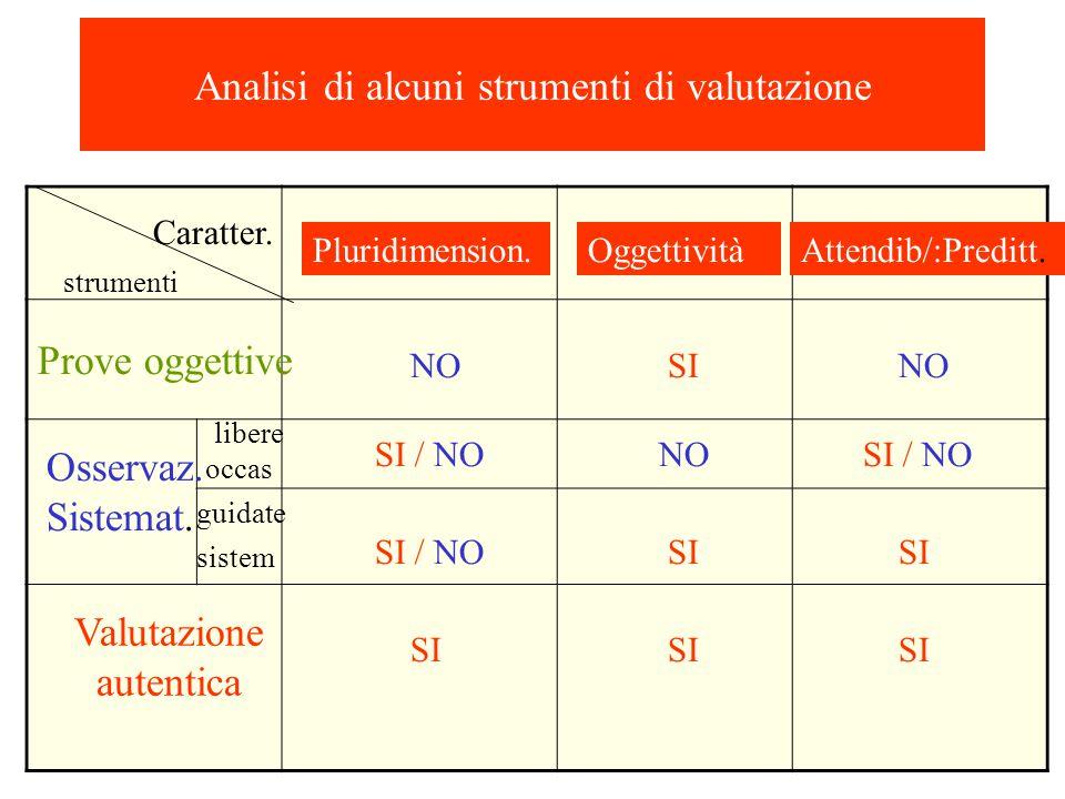 . Caratter. strumenti Pluridimension. NO SI / NO SI SI / NOSI SI / NO SI Prove oggettive Osservaz. Sistemat. libere guidate Valutazione autentica Anal