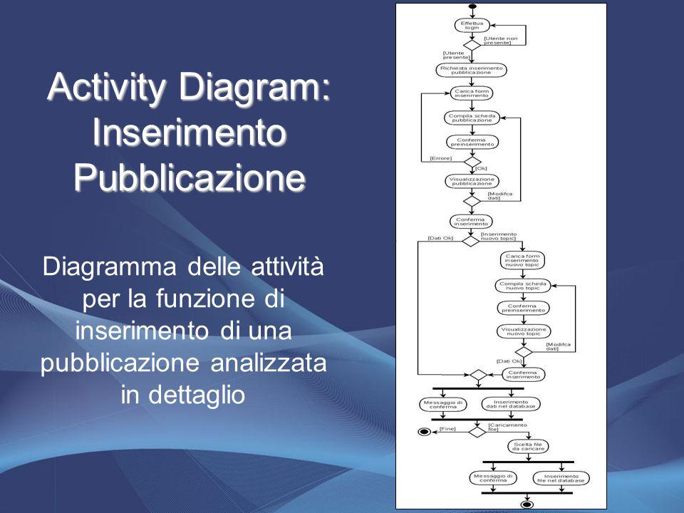 Activity Diagram: Inserimento Pubblicazione Diagramma delle attività per la funzione di inserimento di una pubblicazione analizzata in dettaglio