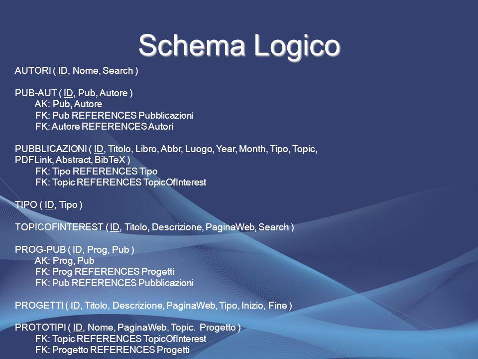 Schema Logico AUTORI ( ID, Nome, Search ) PUB-AUT ( ID, Pub, Autore ) AK: Pub, Autore FK: Pub REFERENCES Pubblicazioni FK: Autore REFERENCES Autori PUBBLICAZIONI ( ID, Titolo, Libro, Abbr, Luogo, Year, Month, Tipo, Topic, PDFLink, Abstract, BibTeX ) FK: Tipo REFERENCES Tipo FK: Topic REFERENCES TopicOfInterest TIPO ( ID, Tipo ) TOPICOFINTEREST ( ID, Titolo, Descrizione, PaginaWeb, Search ) PROG-PUB ( ID, Prog, Pub ) AK: Prog, Pub FK: Prog REFERENCES Progetti FK: Pub REFERENCES Pubblicazioni PROGETTI ( ID, Titolo, Descrizione, PaginaWeb, Tipo, Inizio, Fine ) PROTOTIPI ( ID, Nome, PaginaWeb, Topic.