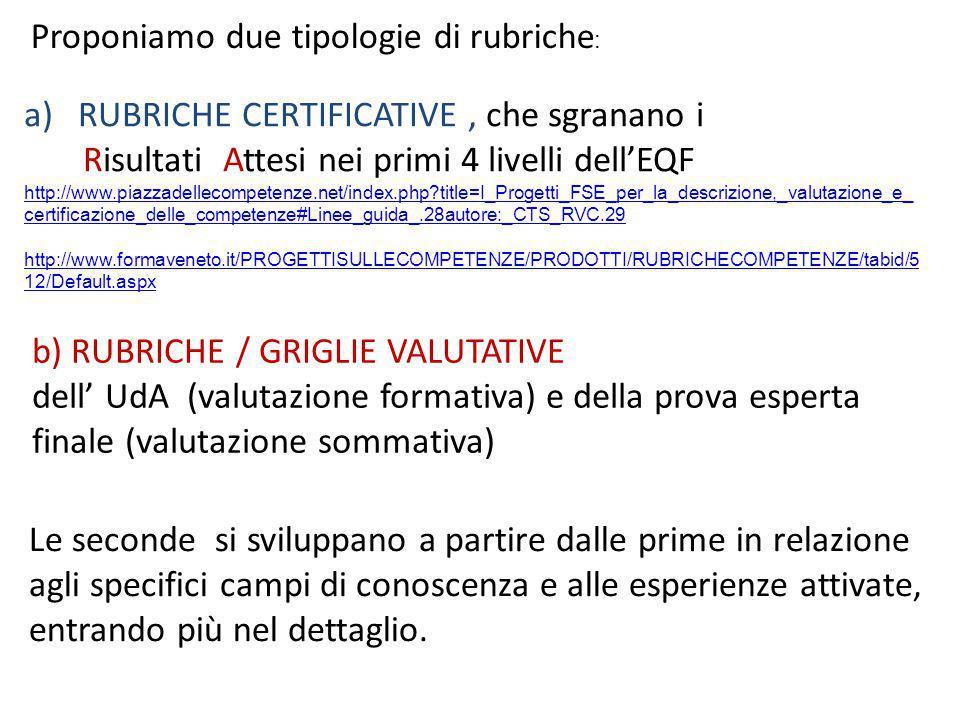 a)RUBRICHE CERTIFICATIVE, che sgranano i Risultati Attesi nei primi 4 livelli dell'EQF http://www.piazzadellecompetenze.net/index.php?title=I_Progetti