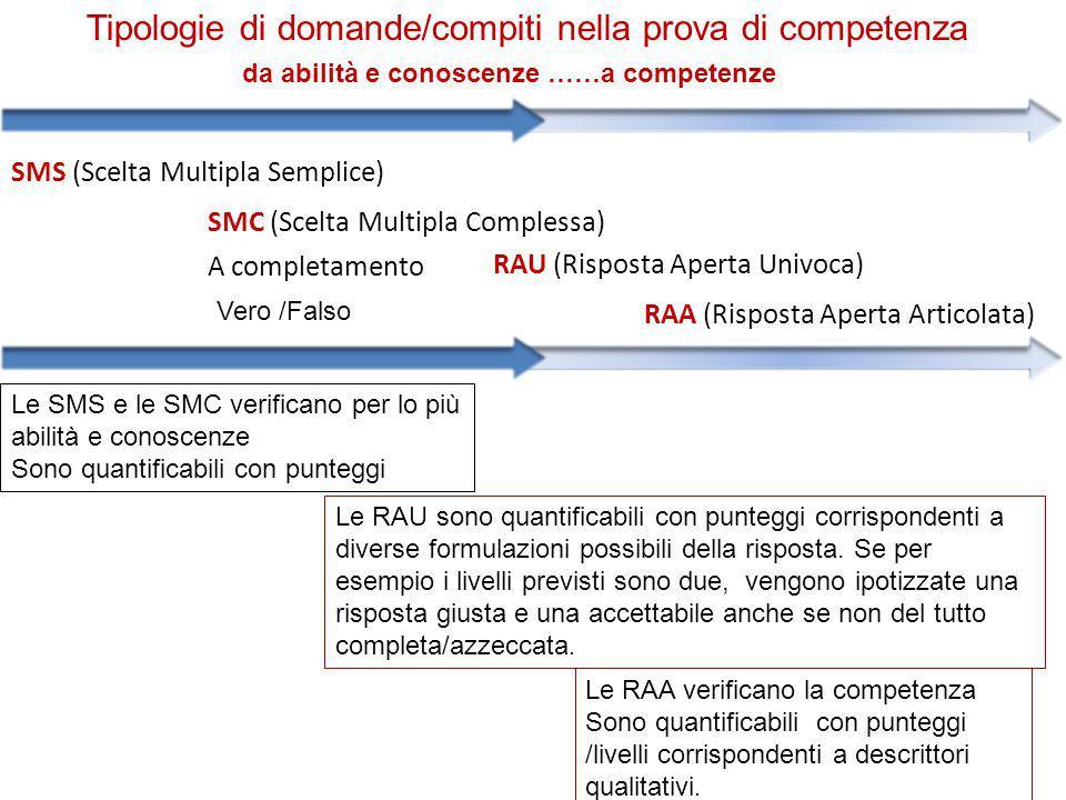 RAU (Risposta Aperta Univoca) RAA (Risposta Aperta Articolata) SMS (Scelta Multipla Semplice) SMC (Scelta Multipla Complessa) A completamento Vero /Fa