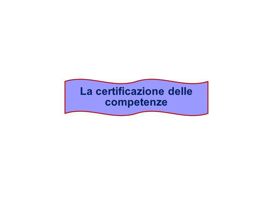 Certificazione delle competenze Processo e documento in cui, a seguito della valutazione, si passa alla registrazione delle competenze entro una scheda che ne indichi il livello di padronanza e le altre informazioni utili alla comprensione del giudizio.