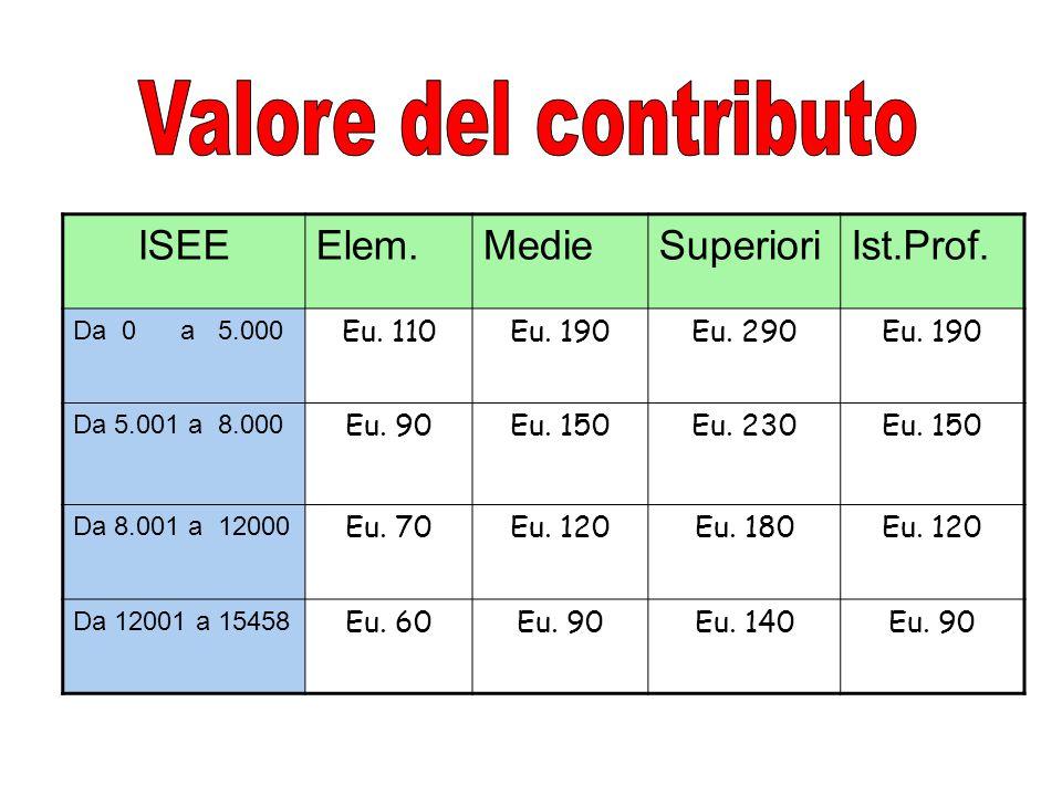 ISEEElem.MedieSuperioriIst.Prof. Da 0 a 5.000 Eu.