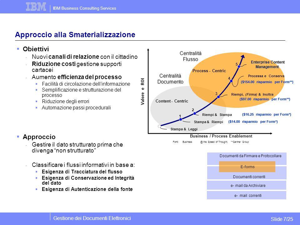 IBM Business Consulting Services Gestione dei Documenti Elettronici Slide 7/25 Approccio alla Smaterializzazione  Obiettivi - Nuovi canali di relazio