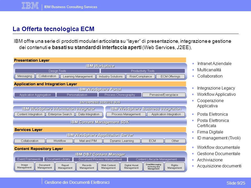 IBM Business Consulting Services Gestione dei Documenti Elettronici Slide 9/25 La Offerta tecnologica ECM IBM offre una serie di prodotti modulari articolata su layer di presentazione, integrazione e gestione dei contenuti e basati su standard di interfaccia aperti (Web Services, J2EE),  Workflow documentale  Gestione Documentale  Archiviazione  Acquisizione documenti  Integrazione Legacy  Workflow Applicativo  Cooperazione Applicativa  Posta Eletronica  Posta Elettronica Certificata  Firma Digitale  ID management (Tivoli)  Intranet Aziendale  Multicanalità  Collaboration