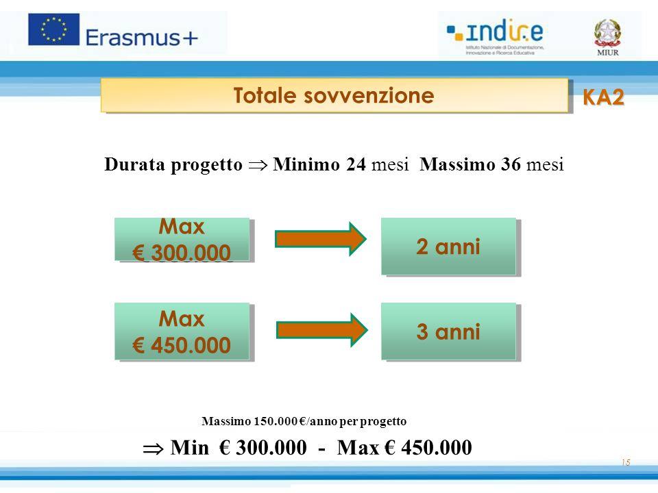 15 Totale sovvenzione Max € 300.000 Max € 300.000 2 anni Max € 450.000 Max € 450.000 3 anni Durata progetto  Minimo 24 mesi Massimo 36 mesi KA2 Massi