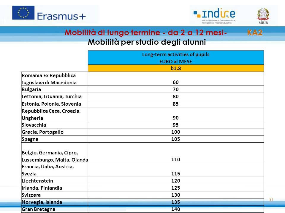 33 KA2 Mobilità di lungo termine - da 2 a 12 mesi- KA2 Mobilità per studio degli alunni Long-term activities of pupils EURO al MESE b1.8 Romania Ex Re