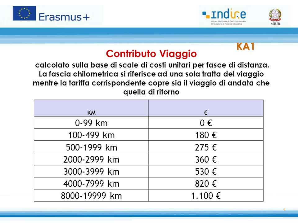 4 Contributo Viaggio calcolato sulla base di scale di costi unitari per fasce di distanza. La fascia chilometrica si riferisce ad una sola tratta del