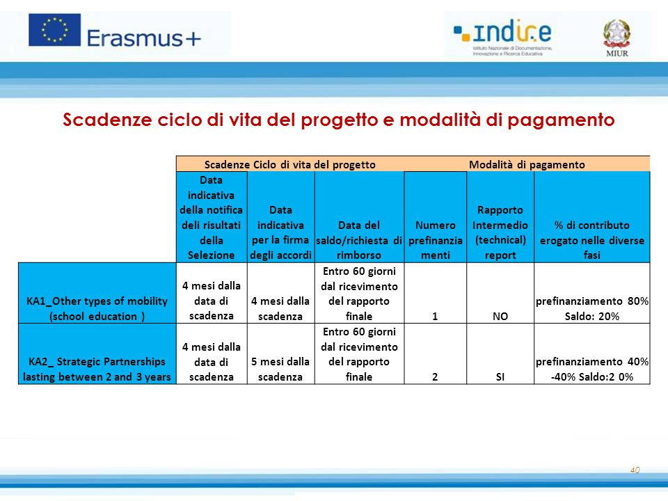 40 Scadenze ciclo di vita del progetto e modalità di pagamento Scadenze Ciclo di vita del progettoModalità di pagamento Data indicativa della notifica