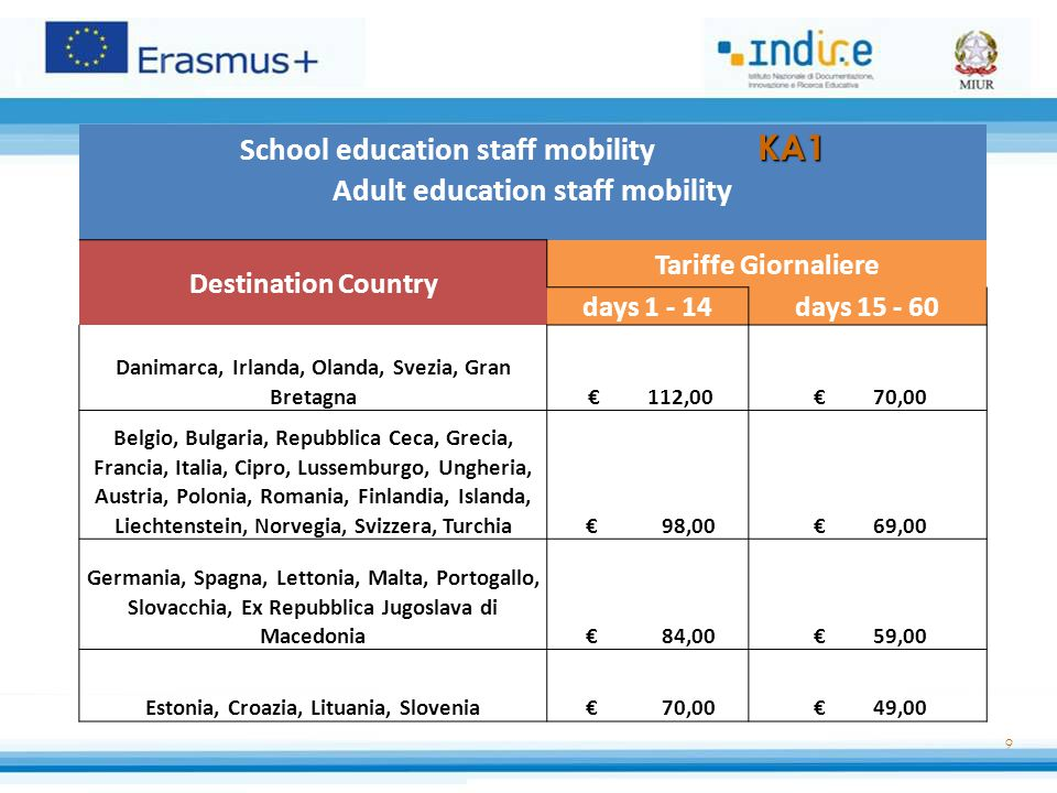 9 KA1 School education staff mobility KA1 Adult education staff mobility Destination Country Tariffe Giornaliere days 1 - 14days 15 - 60 Danimarca, Ir
