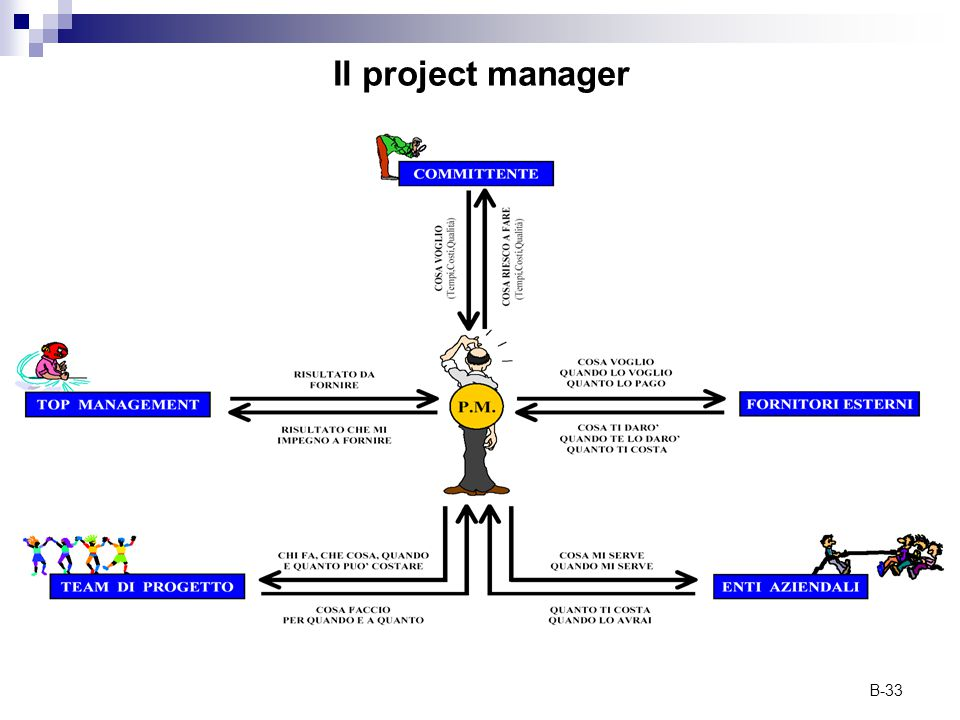 B-33 Il project manager