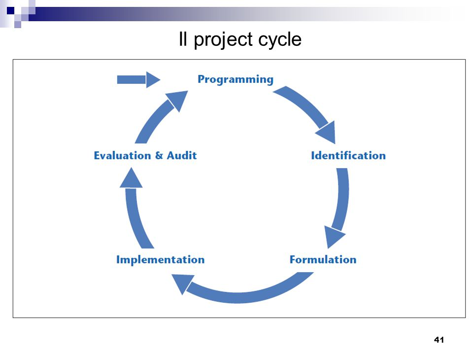 41 Il project cycle