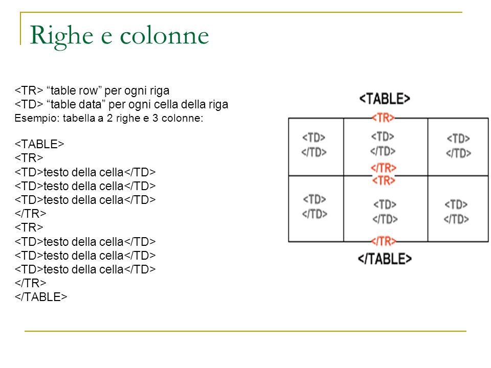 Righe e colonne table row per ogni riga table data per ogni cella della riga Esempio: tabella a 2 righe e 3 colonne: testo della cella testo della cella