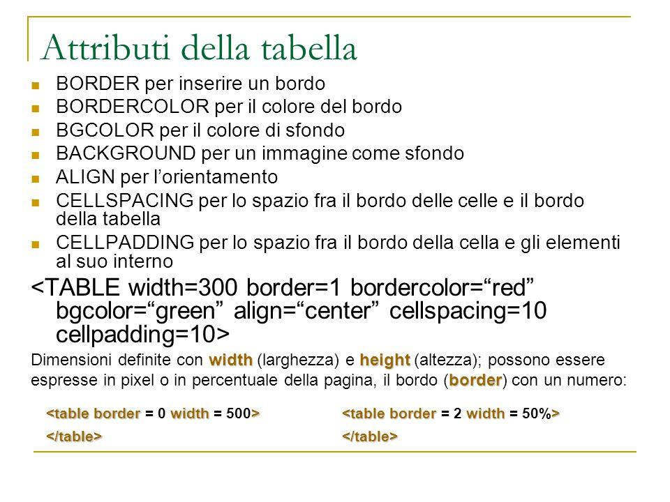 Attributi della tabella BORDER per inserire un bordo BORDERCOLOR per il colore del bordo BGCOLOR per il colore di sfondo BACKGROUND per un immagine come sfondo ALIGN per l'orientamento CELLSPACING per lo spazio fra il bordo delle celle e il bordo della tabella CELLPADDING per lo spazio fra il bordo della cella e gli elementi al suo interno widthheight border Dimensioni definite con width (larghezza) e height (altezza); possono essere espresse in pixel o in percentuale della pagina, il bordo (border) con un numero: </table> </table>
