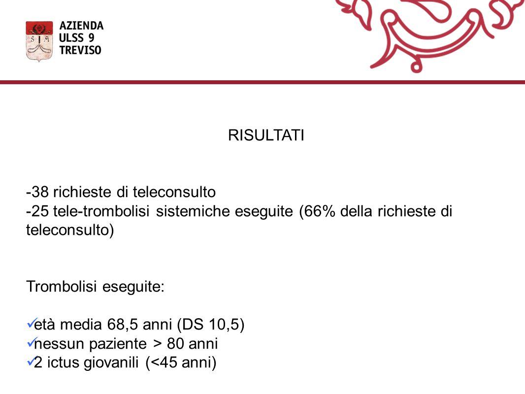 RISULTATI -38 richieste di teleconsulto -25 tele-trombolisi sistemiche eseguite (66% della richieste di teleconsulto) Trombolisi eseguite: età media 68,5 anni (DS 10,5) nessun paziente > 80 anni 2 ictus giovanili (<45 anni)