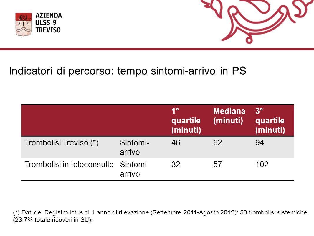 Indicatori di percorso: tempo sintomi-arrivo in PS 1° quartile (minuti) Mediana (minuti) 3° quartile (minuti) Trombolisi Treviso (*)Sintomi- arrivo 466294 Trombolisi in teleconsultoSintomi arrivo 3257102 (*) Dati del Registro Ictus di 1 anno di rilevazione (Settembre 2011-Agosto 2012): 50 trombolisi sistemiche (23.7% totale ricoveri in SU).