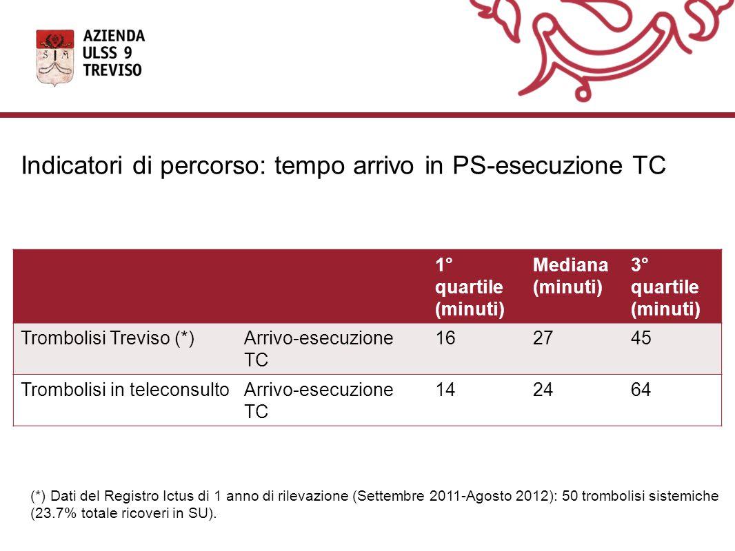 1° quartile (minuti) Mediana (minuti) 3° quartile (minuti) Trombolisi Treviso (*)Arrivo-esecuzione TC 162745 Trombolisi in teleconsultoArrivo-esecuzione TC 142464 Indicatori di percorso: tempo arrivo in PS-esecuzione TC (*) Dati del Registro Ictus di 1 anno di rilevazione (Settembre 2011-Agosto 2012): 50 trombolisi sistemiche (23.7% totale ricoveri in SU).