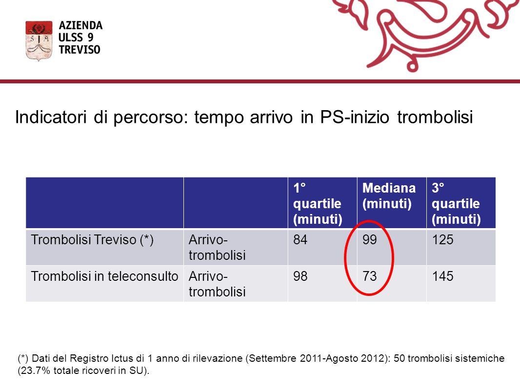 1° quartile (minuti) Mediana (minuti) 3° quartile (minuti) Trombolisi Treviso (*)Arrivo- trombolisi 8499125 Trombolisi in teleconsultoArrivo- trombolisi 9873145 Indicatori di percorso: tempo arrivo in PS-inizio trombolisi (*) Dati del Registro Ictus di 1 anno di rilevazione (Settembre 2011-Agosto 2012): 50 trombolisi sistemiche (23.7% totale ricoveri in SU).